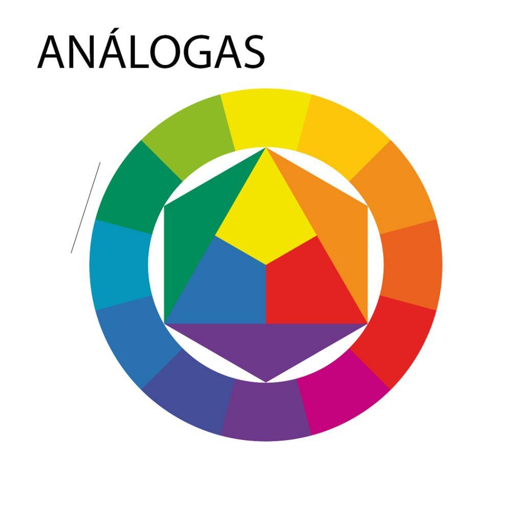 Nesta imagem temos a representação do conceito de cores análogas dentro de um círculo cromático.