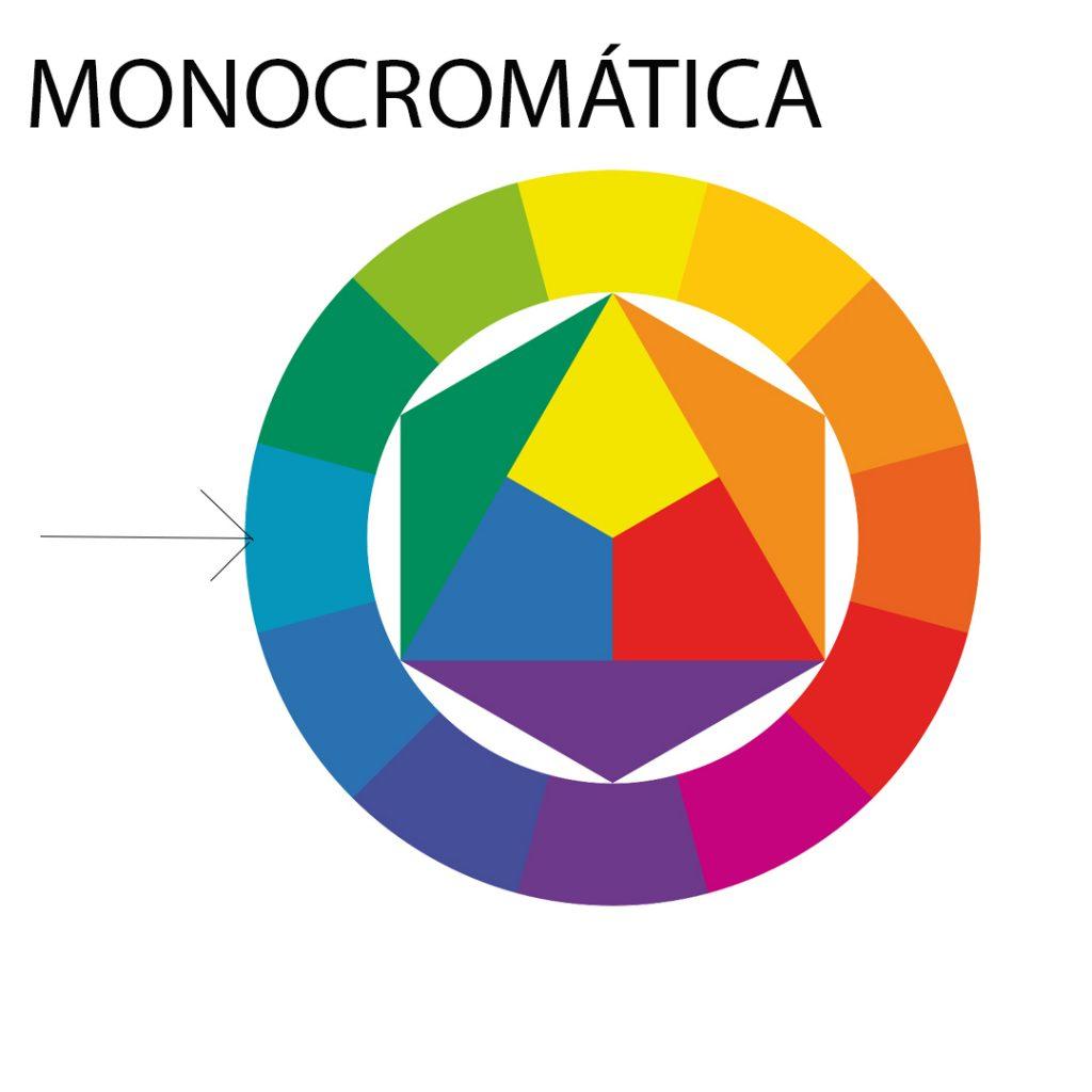 Circulo cromático- Monocromático