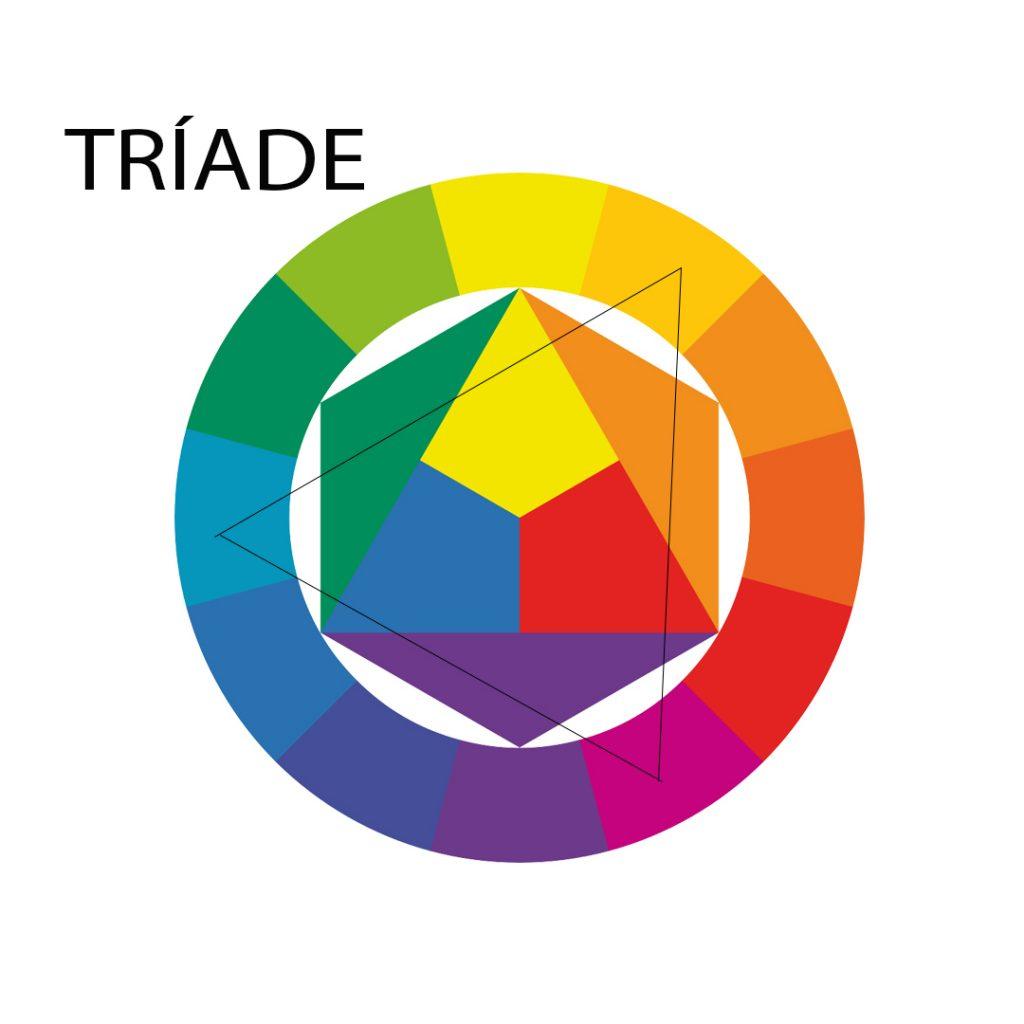 Nesta imagem temos a representação da tríade de cores dentro de um círculo cromático